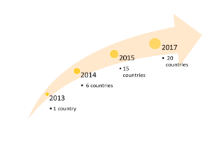 uRos2017 growth
