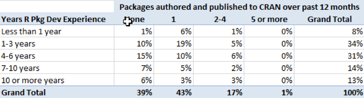 c58f9fdf1b6 The most popular license used among respondents is  GPL-3  at 35% with   GPL-2